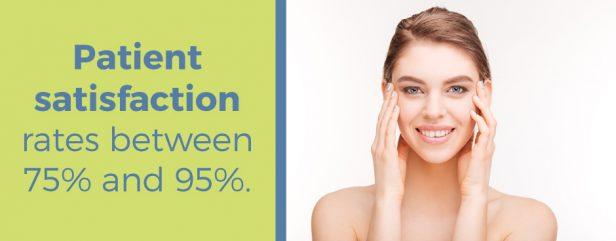 Patient satisfaction rates between 75% and 95%