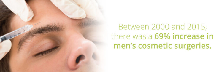 Between 2000 and 2015 there was a 69% increase in men's cosmetic surgeries